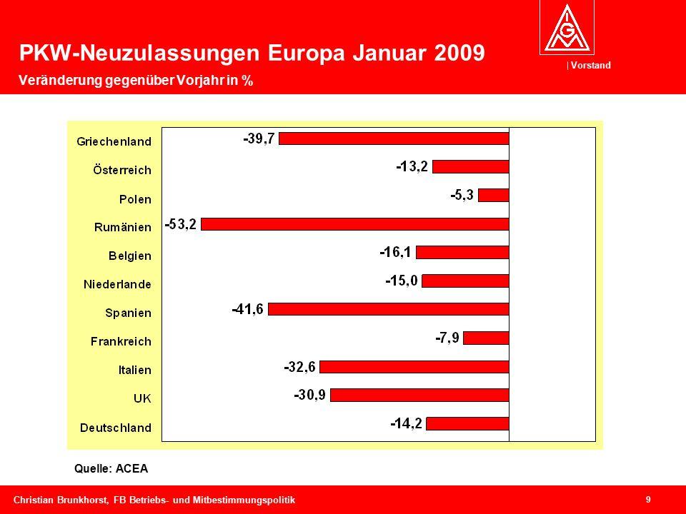 Vorstand 9 Christian Brunkhorst, FB Betriebs- und Mitbestimmungspolitik Quelle: ACEA PKW-Neuzulassungen Europa Januar 2009 Veränderung gegenüber Vorjahr in %