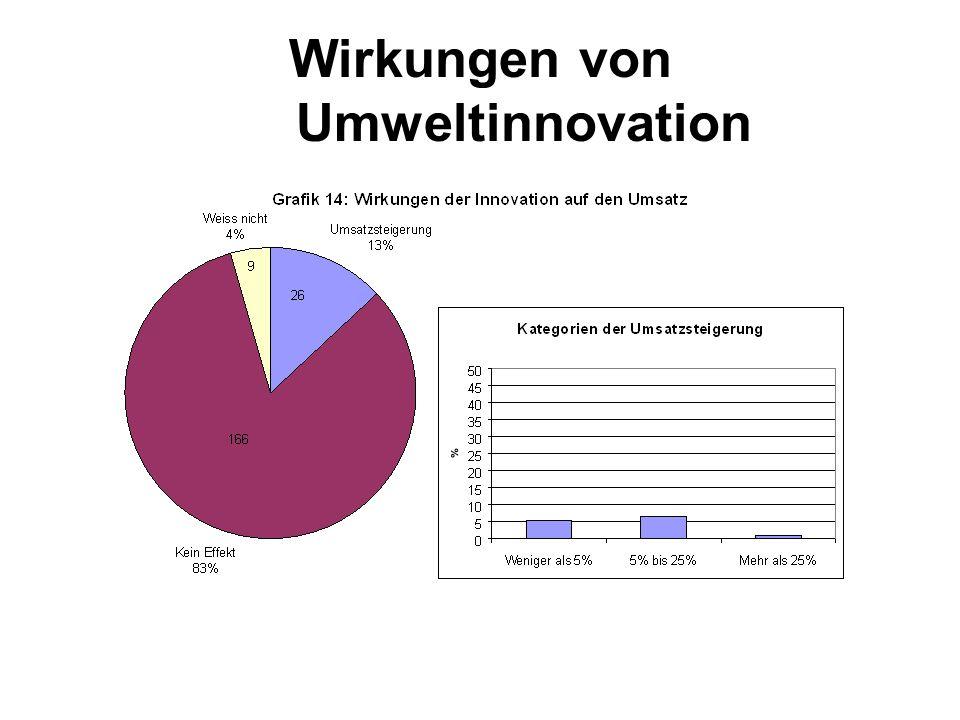 Wirkungen von Umweltinnovation