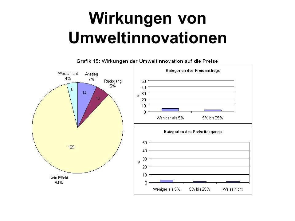 Wirkungen von Umweltinnovationen