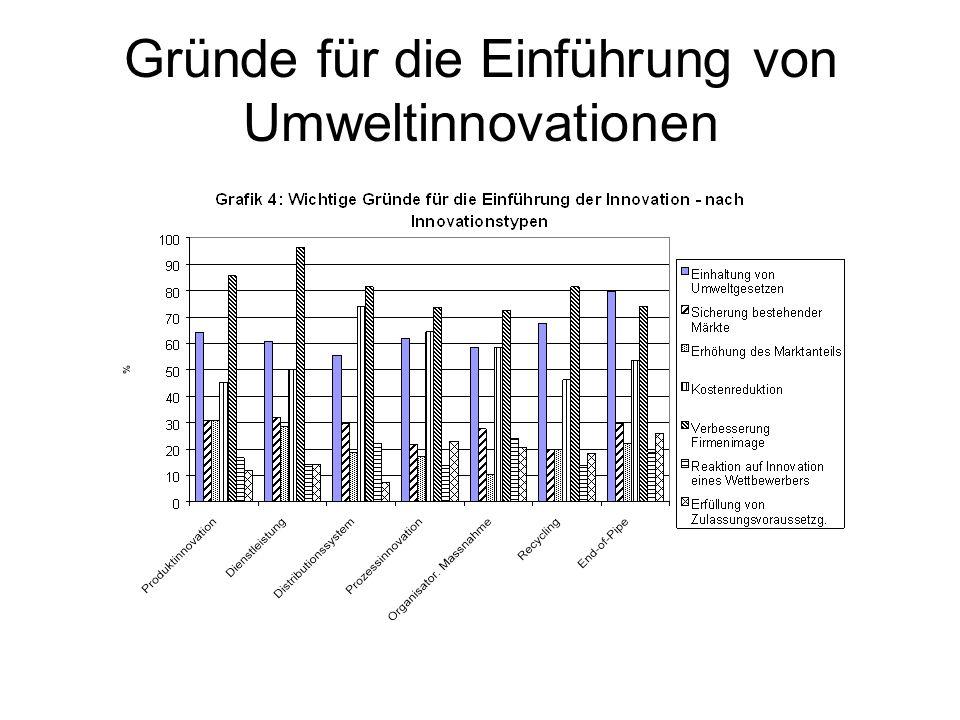 Gründe für die Einführung von Umweltinnovationen
