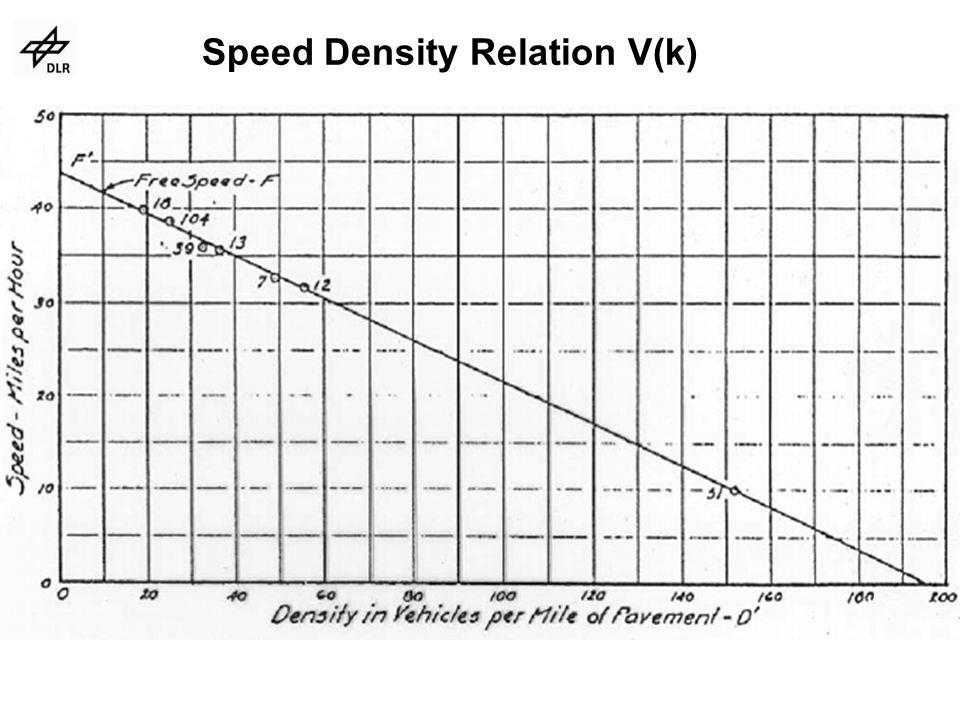 Speed Density Relation V(k)