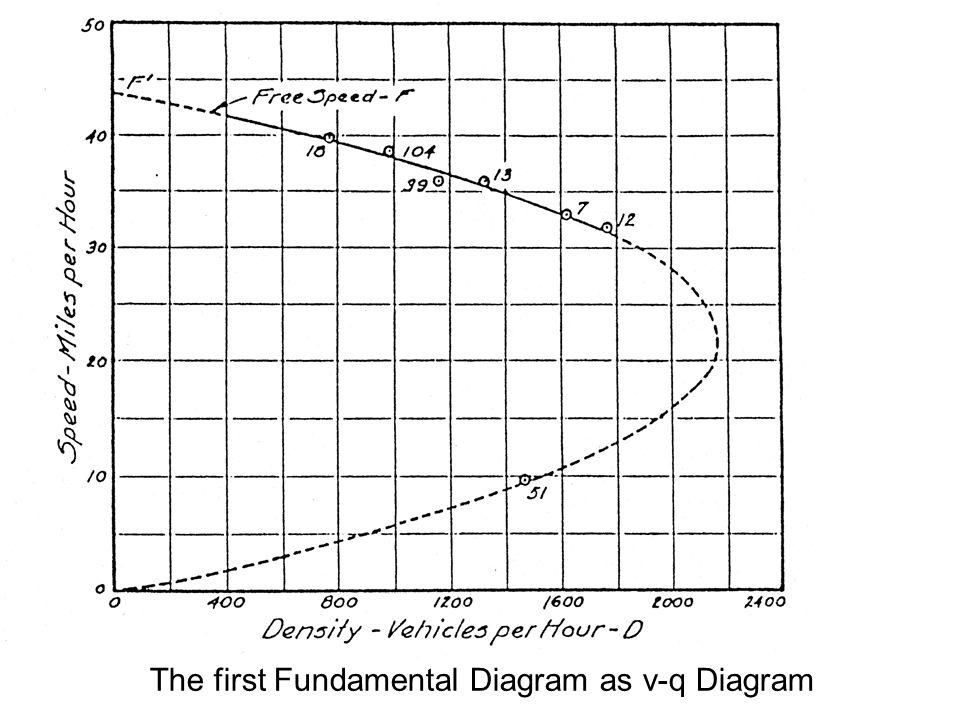 The first Fundamental Diagram as v-q Diagram