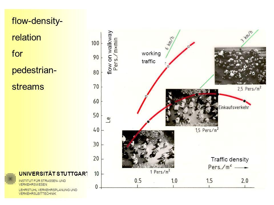 flow-density- relation for pedestrian- streams UNIVERSITÄT STUTTGART INSTITUT FÜR STRASSEN- UND VERKEHRSWESEN LEHRSTUHL VERKEHRSPLANUNG UND VERKEHRSLEITTECHNIK flow on walkway Traffic density working traffic