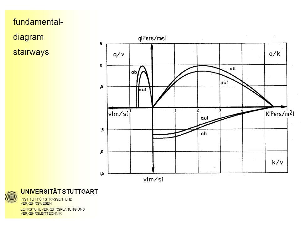 fundamental- diagram stairways UNIVERSITÄT STUTTGART INSTITUT FÜR STRASSEN- UND VERKEHRSWESEN LEHRSTUHL VERKEHRSPLANUNG UND VERKEHRSLEITTECHNIK