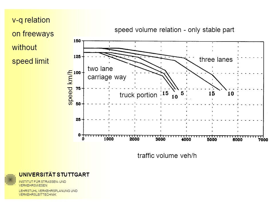 v-q relation on freeways without speed limit UNIVERSITÄT STUTTGART INSTITUT FÜR STRASSEN- UND VERKEHRSWESEN LEHRSTUHL VERKEHRSPLANUNG UND VERKEHRSLEITTECHNIK speed km/h traffic volume veh/h speed volume relation - only stable part two lane carriage way truck portion three lanes
