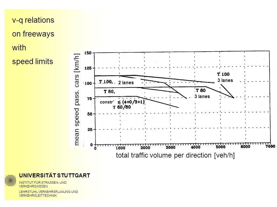 v-q relations on freeways with speed limits UNIVERSITÄT STUTTGART INSTITUT FÜR STRASSEN- UND VERKEHRSWESEN LEHRSTUHL VERKEHRSPLANUNG UND VERKEHRSLEITTECHNIK total traffic volume per direction [veh/h] mean speed pass.