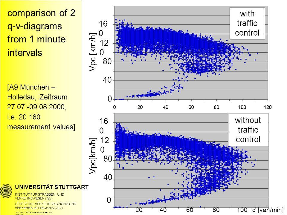 Text UNIVERSITÄT STUTTGART INSTITUT FÜR STRASSEN- UND VERKEHRSWESEN (ISV) LEHRSTUHL VERKEHRSPLANUNG UND VERKEHRSLEITTECHNIK (VuV) Weiterer Text with traffic control 0 40 80 12 0 16 0 0 40 80 12 0 16 0 without traffic control 20406080100q [veh/min] Vpc [km/h] comparison of 2 q-v-diagrams from 1 minute intervals [A9 München – Holledau, Zeitraum 27.07.-09.08.2000, i.e.