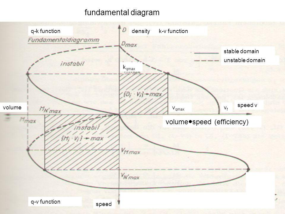 unstable domain stable domain density speed v volume speed fundamental diagram volume ● speed (efficiency) v qmax vfvf k-v functionq-k function q-v function k qmax