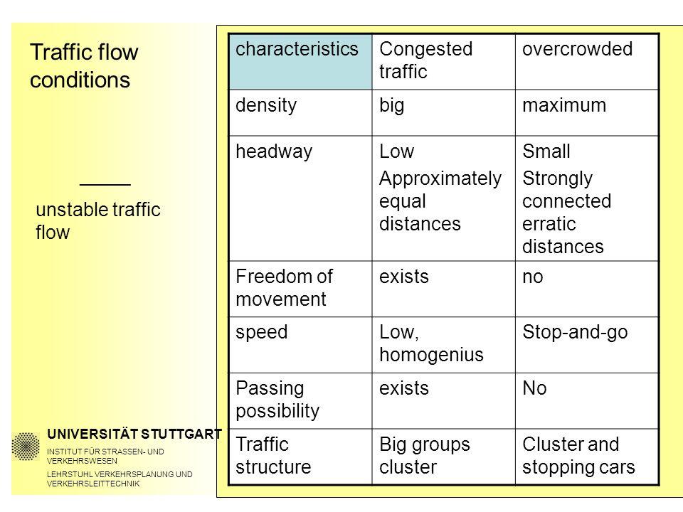 Traffic flow conditions UNIVERSITÄT STUTTGART INSTITUT FÜR STRASSEN- UND VERKEHRSWESEN LEHRSTUHL VERKEHRSPLANUNG UND VERKEHRSLEITTECHNIK ______ unstab