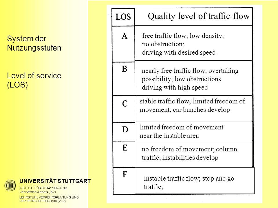 System der Nutzungsstufen Level of service (LOS) UNIVERSITÄT STUTTGART INSTITUT FÜR STRASSEN- UND VERKEHRSWESEN (ISV) LEHRSTUHL VERKEHRSPLANUNG UND VERKEHRSLEITTECHNIK (VuV) Quality level of traffic flow free traffic flow; low density; no obstruction; driving with desired speed nearly free traffic flow; overtaking possibility; low obstructions driving with high speed stable traffic flow; limited freedom of movement; car bunches develop limited freedom of movement near the instable area no freedom of movement; column traffic, instabilities develop instable traffic flow; stop and go traffic;