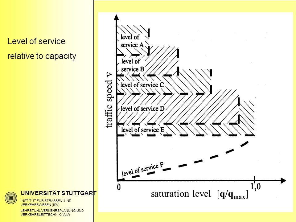 Level of service relative to capacity UNIVERSITÄT STUTTGART INSTITUT FÜR STRASSEN- UND VERKEHRSWESEN (ISV) LEHRSTUHL VERKEHRSPLANUNG UND VERKEHRSLEITTECHNIK (VuV) [q/q max ] traffic speed v saturation level