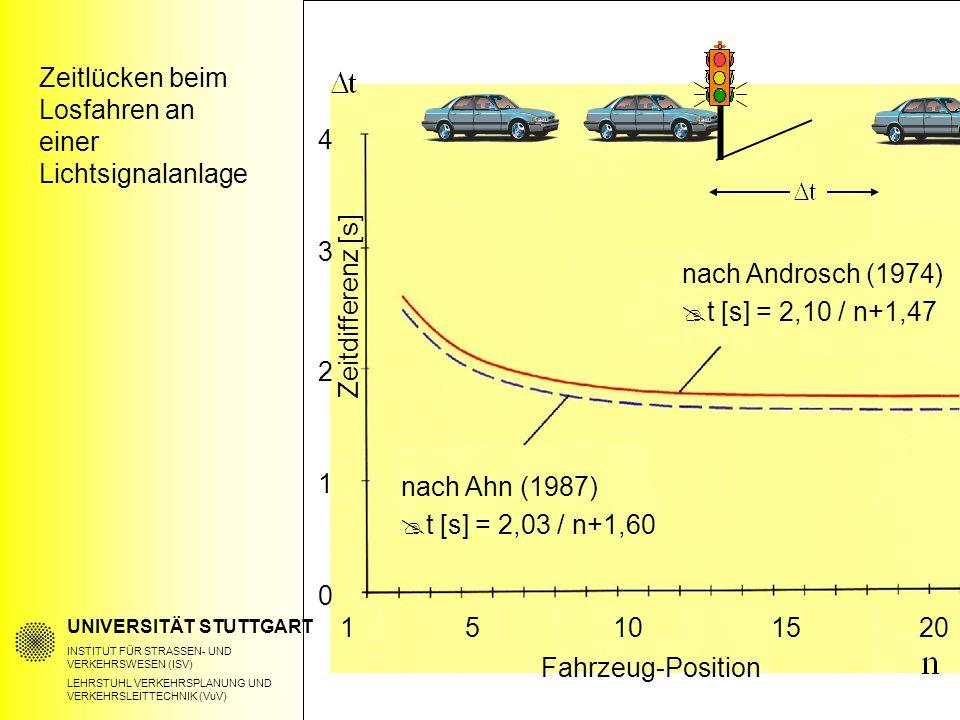 UNIVERSITÄT STUTTGART INSTITUT FÜR STRASSEN- UND VERKEHRSWESEN (ISV) LEHRSTUHL VERKEHRSPLANUNG UND VERKEHRSLEITTECHNIK (VuV) Zeitlücken beim Losfahren an einer Lichtsignalanlage nach Androsch (1974)  t [s] = 2,10 / n+1,47 nach Ahn (1987)  t [s] = 2,03 / n+1,60 Zeitdifferenz [s] Fahrzeug-Position 1 4 3 2 1 1520 0 510