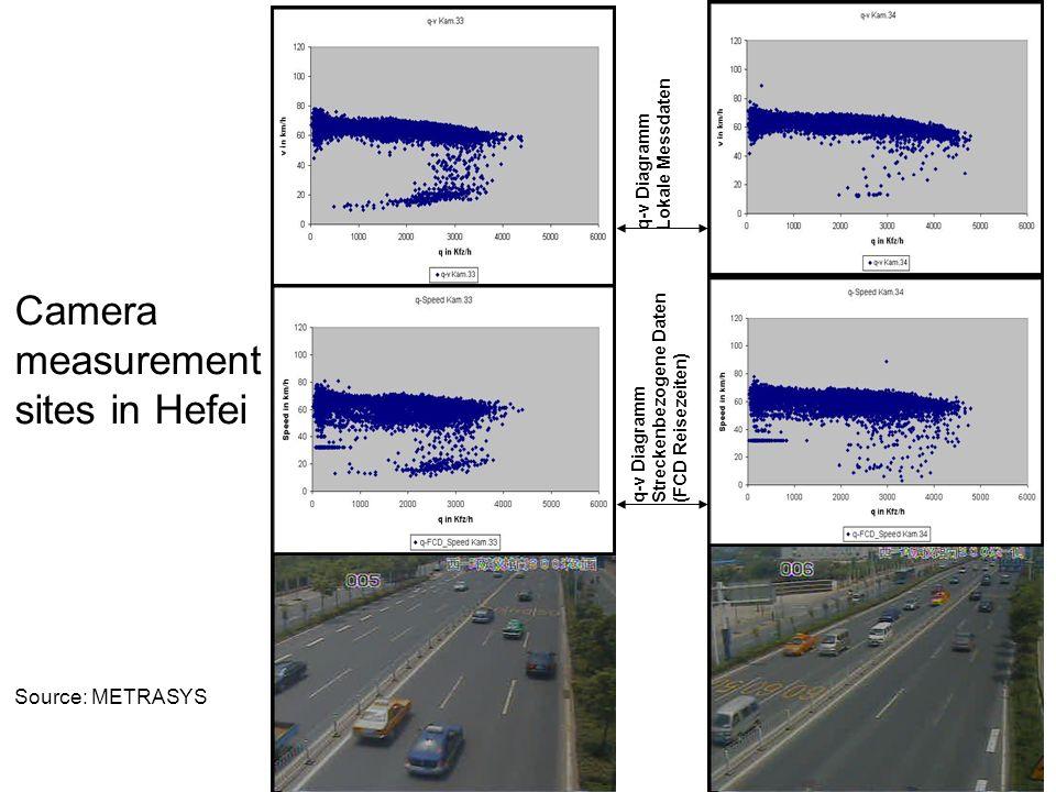 q-v Diagramm Lokale Messdaten q-v Diagramm Streckenbezogene Daten (FCD Reisezeiten) Camera measurement sites in Hefei Source: METRASYS