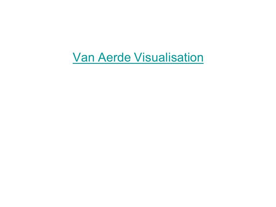 Van Aerde Visualisation
