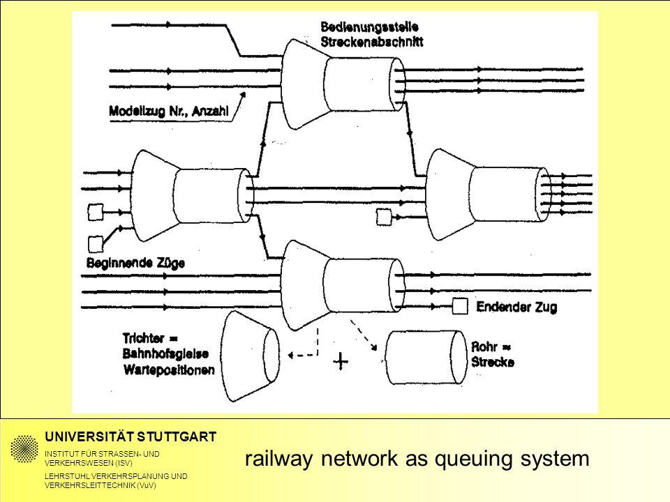 UNIVERSITÄT STUTTGART INSTITUT FÜR STRASSEN- UND VERKEHRSWESEN (ISV) LEHRSTUHL VERKEHRSPLANUNG UND VERKEHRSLEITTECHNIK (VuV) railway network as queuing system