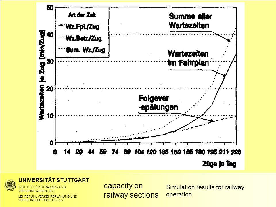 UNIVERSITÄT STUTTGART INSTITUT FÜR STRASSEN- UND VERKEHRSWESEN (ISV) LEHRSTUHL VERKEHRSPLANUNG UND VERKEHRSLEITTECHNIK (VuV) Simulation results for railway operation capacity on railway sections