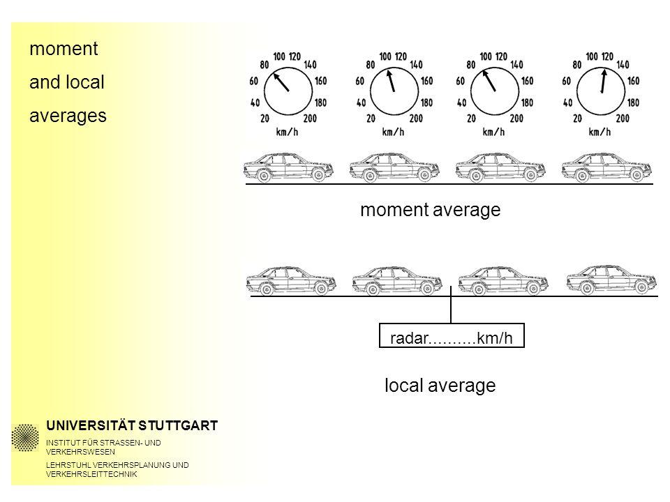 moment and local averages UNIVERSITÄT STUTTGART INSTITUT FÜR STRASSEN- UND VERKEHRSWESEN LEHRSTUHL VERKEHRSPLANUNG UND VERKEHRSLEITTECHNIK moment average local average radar..........km/h