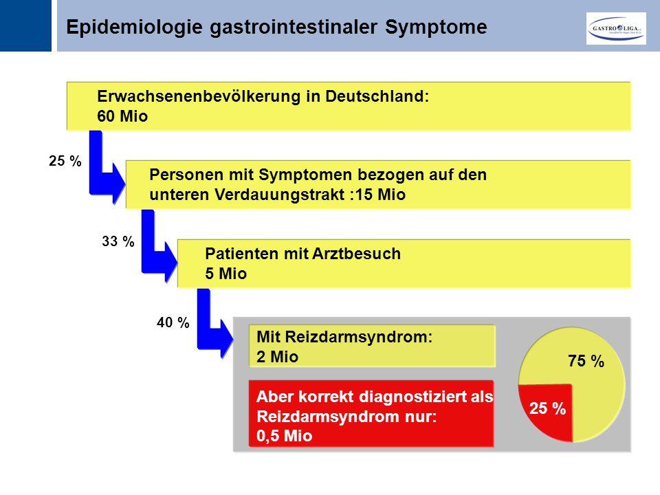 Titel Erwachsenenbevölkerung in Deutschland: 60 Mio Personen mit Symptomen bezogen auf den unteren Verdauungstrakt :15 Mio Patienten mit Arztbesuch 5 Mio Mit Reizdarmsyndrom: 2 Mio Aber korrekt diagnostiziert als Reizdarmsyndrom nur: 0,5 Mio 25 % 33 % 40 % 75 % 25 % Epidemiologie gastrointestinaler Symptome