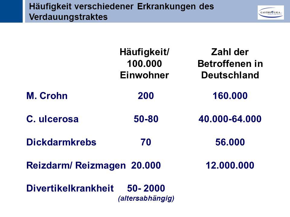 Titel Funktionelle Magen-Darmerkrankungen ….
