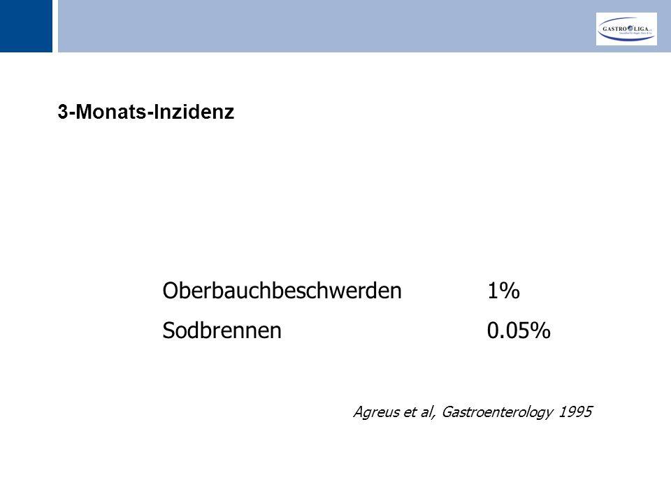 Titel 3-Monats-Inzidenz Agreus et al, Gastroenterology 1995 Oberbauchbeschwerden 1% Sodbrennen 0.05%