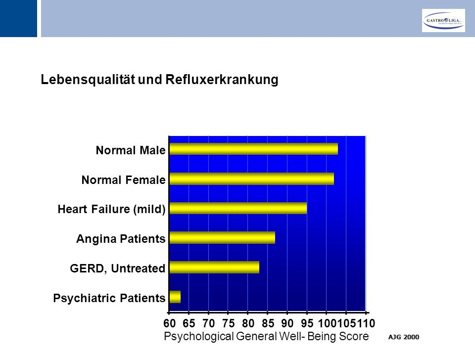 Titel Lebensqualität und Refluxerkrankung 6065707580859095100105110 Psychological General Well- Being Score Psychiatric Patients GERD, Untreated Angin