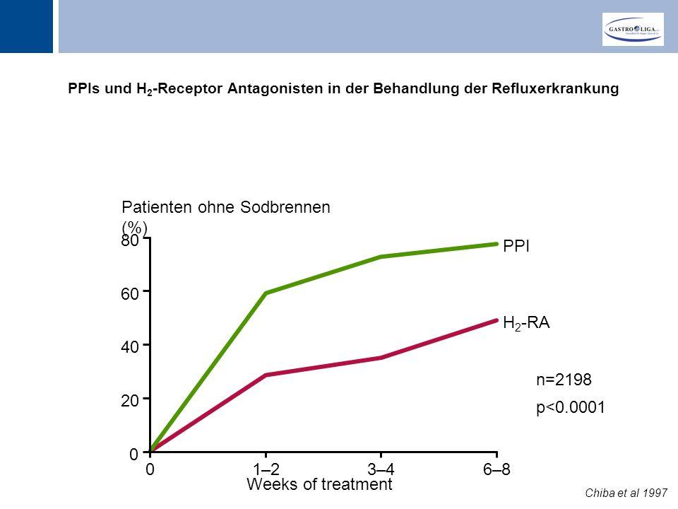 Titel PPIs und H 2 -Receptor Antagonisten in der Behandlung der Refluxerkrankung 0 20 40 60 Patienten ohne Sodbrennen (%) 01–23–46–8 Weeks of treatment PPI H 2 -RA n=2198 p<0.0001 Chiba et al 1997 8080