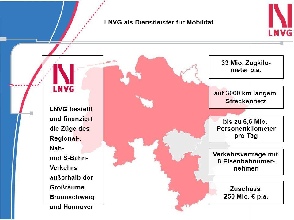 auf 3000 km langem Streckennetz bis zu 6,6 Mio. Personenkilometer pro Tag Zuschuss 250 Mio. € p.a. 33 Mio. Zugkilo- meter p.a. Verkehrsverträge mit 8