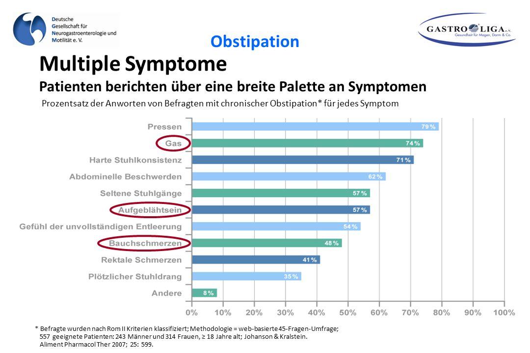 Multiple Symptome Patienten berichten über eine breite Palette an Symptomen Prozentsatz der Anworten von Befragten mit chronischer Obstipation* für je