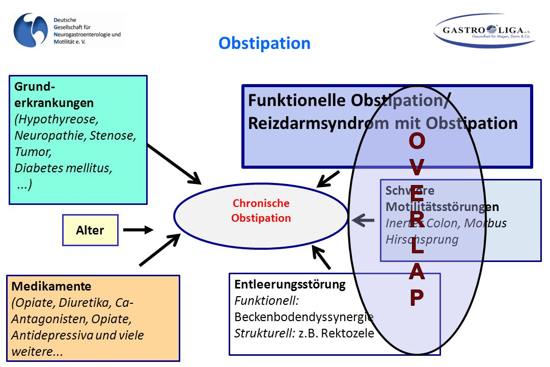 Chronische Obstipation Grund- erkrankungen (Hypothyreose, Neuropathie, Stenose, Tumor, Diabetes mellitus,...) Entleerungsstörung Funktionell: Beckenbodendyssynergie Strukturell: z.B.