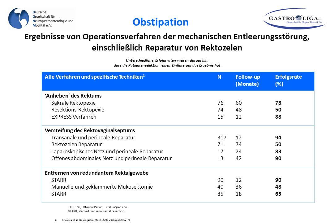 Ergebnisse von Operationsverfahren der mechanischen Entleerungsstörung, einschließlich Reparatur von Rektozelen 1.Knowles et al. Neurogastro Motil. 20