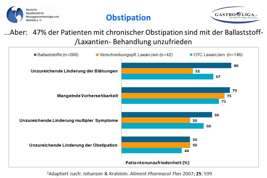 ...Aber: 47% der Patienten mit chronischer Obstipation sind mit der Ballaststoff- /Laxantien- Behandlung unzufrieden 1 Adaptiert nach: Johanson & Kral