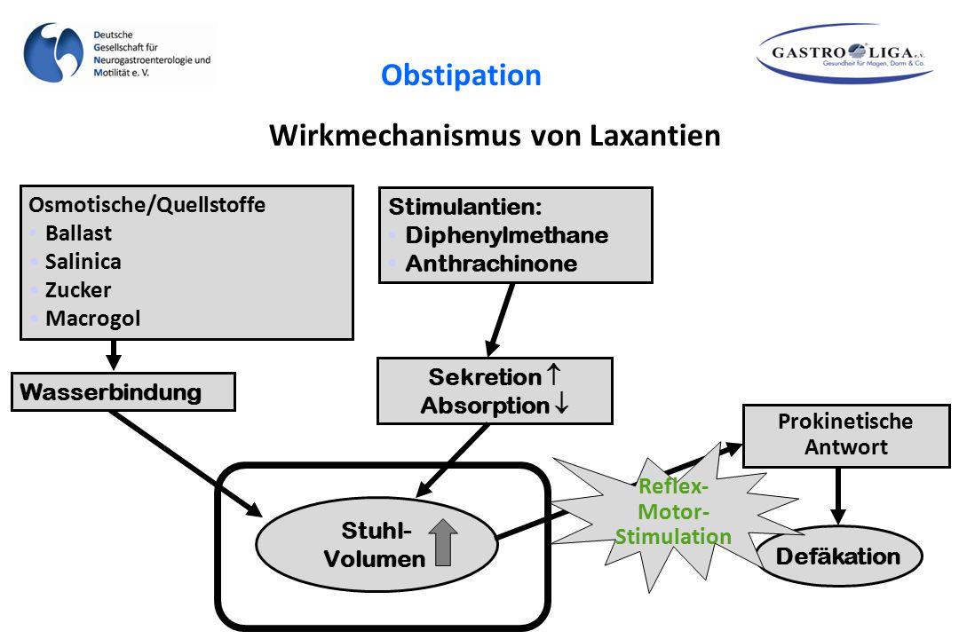 Stuhl- Volumen Wasserbindung Stimulantien: Diphenylmethane Anthrachinone Sekretion  Absorption  Defäkation Wirkmechanismus von Laxantien Prokinetisc
