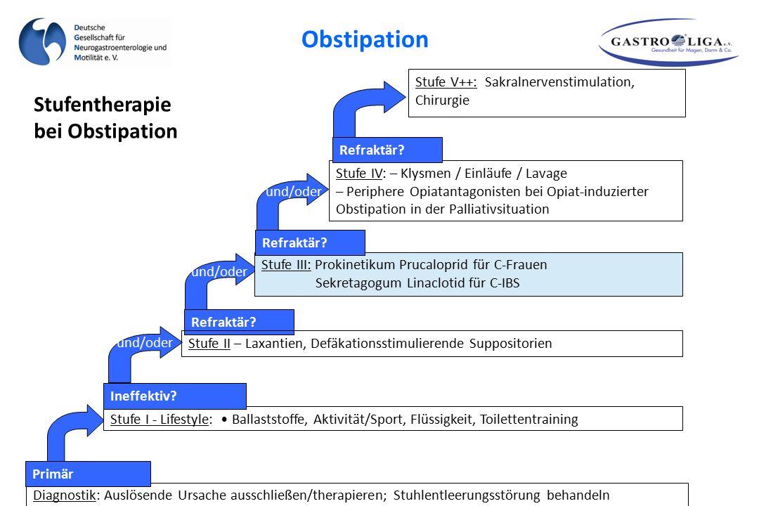 Refraktär? Stufe II – Laxantien, Defäkationsstimulierende Suppositorien Diagnostik: Auslösende Ursache ausschließen/therapieren; Stuhlentleerungsstöru