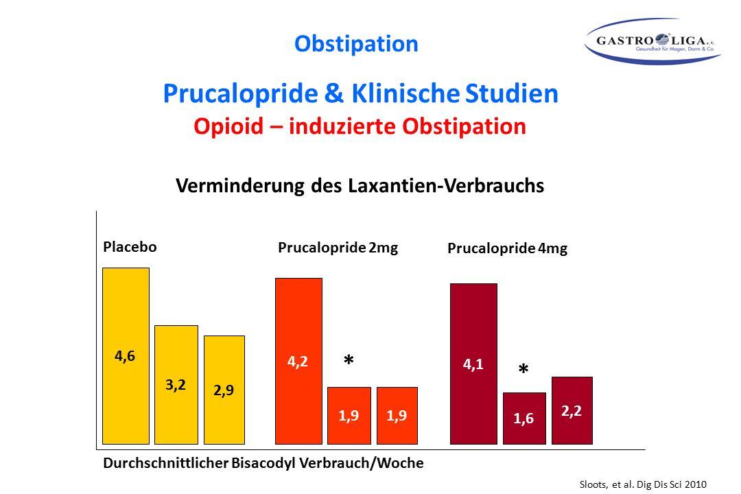 Prucalopride & Klinische Studien Opioid – induzierte Obstipation Verminderung des Laxantien-Verbrauchs Sloots, et al. Dig Dis Sci 2010 4,6 3,2 2,9 4,2