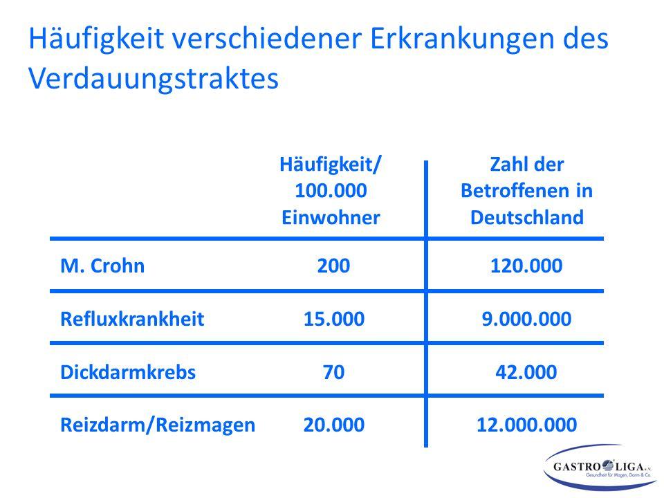 M. Crohn Refluxkrankheit Dickdarmkrebs Reizdarm/Reizmagen Häufigkeit/ 100.000 Einwohner Zahl der Betroffenen in Deutschland 200 15.000 70 20.000 120.0
