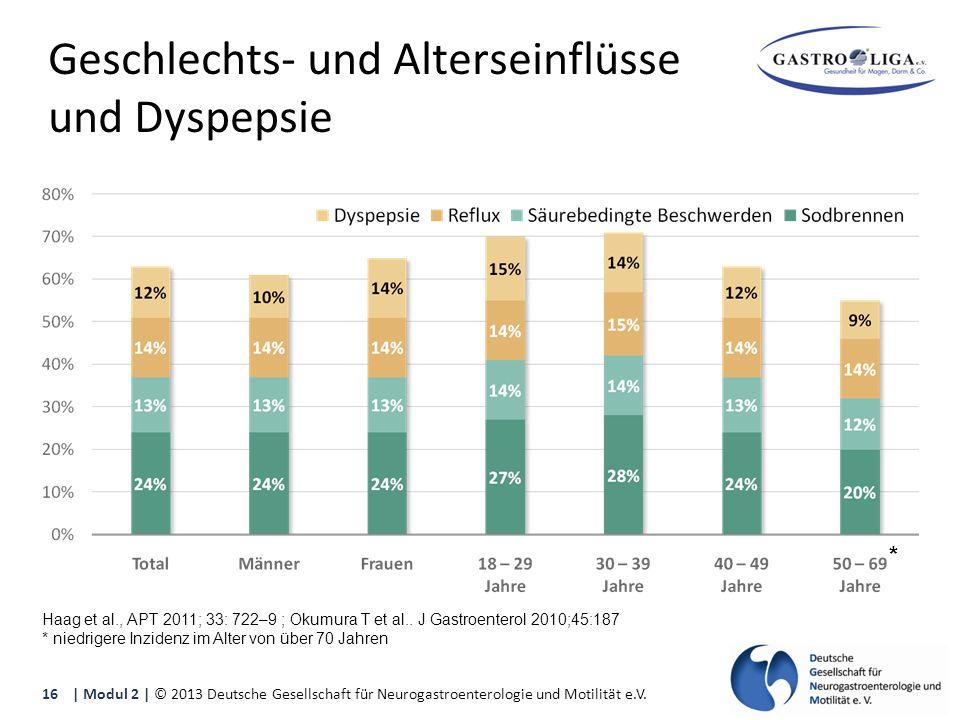 Geschlechts- und Alterseinflüsse und Dyspepsie Haag et al., APT 2011; 33: 722–9 ; Okumura T et al..