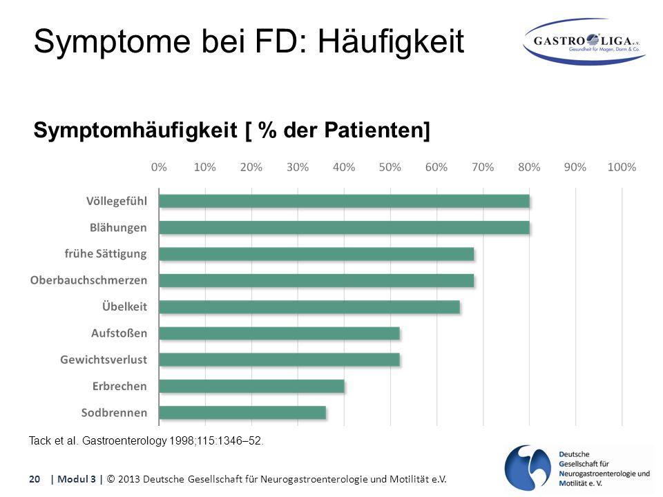 Symptome bei FD: Häufigkeit Symptomhäufigkeit [ % der Patienten] Tack et al.