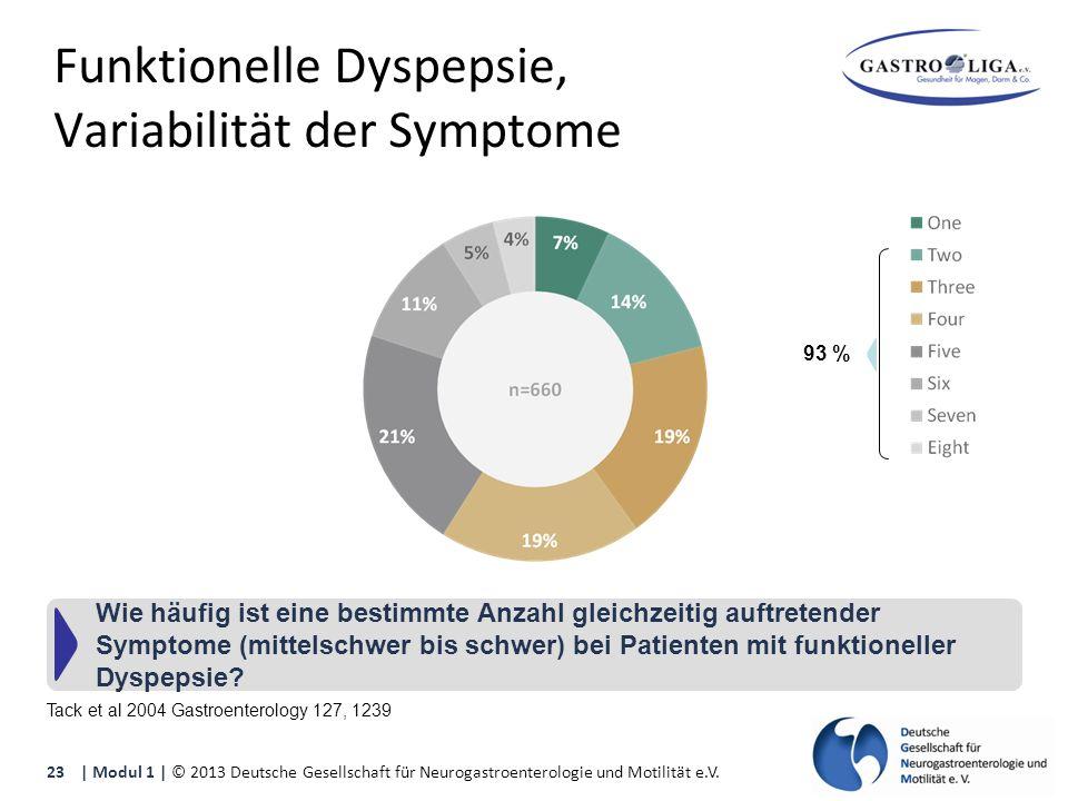 Tack et al 2004 Gastroenterology 127, 1239 Wie häufig ist eine bestimmte Anzahl gleichzeitig auftretender Symptome (mittelschwer bis schwer) bei Patienten mit funktioneller Dyspepsie.