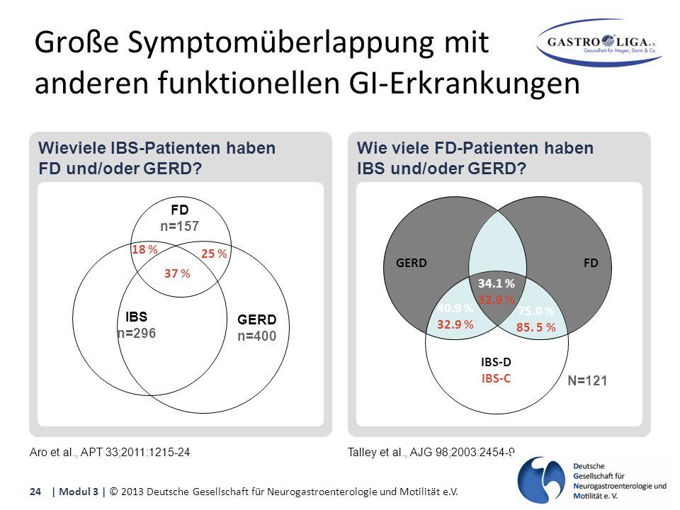 Wie viele FD-Patienten haben IBS und/oder GERD. Wieviele IBS-Patienten haben FD und/oder GERD.