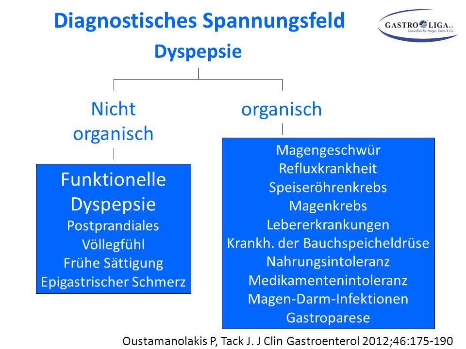 Dyspepsie Nicht organisch Funktionelle Dyspepsie Postprandiales Völlegfühl Frühe Sättigung Epigastrischer Schmerz organisch Oustamanolakis P, Tack J.