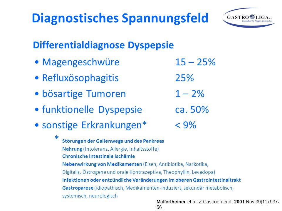 Magengeschwüre15 – 25% Refluxösophagitis25% bösartige Tumoren1 – 2% funktionelle Dyspepsieca.