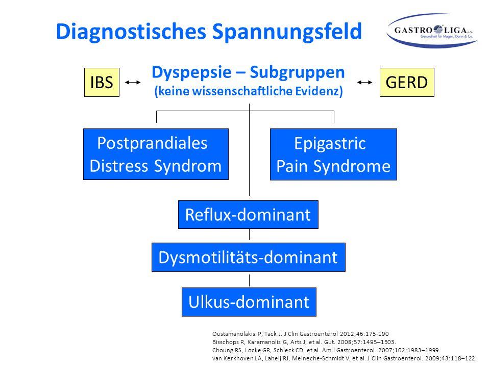 Dyspepsie – Subgruppen (keine wissenschaftliche Evidenz) Postprandiales Distress Syndrom Epigastric Pain Syndrome Oustamanolakis P, Tack J.