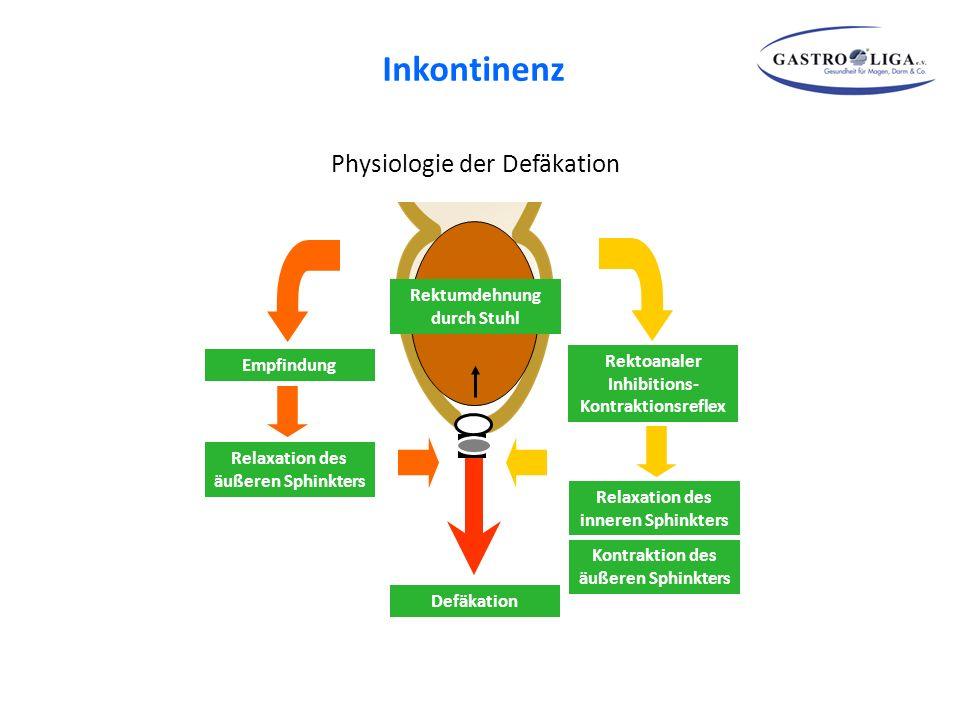 Physiologie der Defäkation Rektoanaler Inhibitions- Kontraktionsreflex Relaxation des inneren Sphinkters Rektumdehnung durch Stuhl Kontraktion des äuß