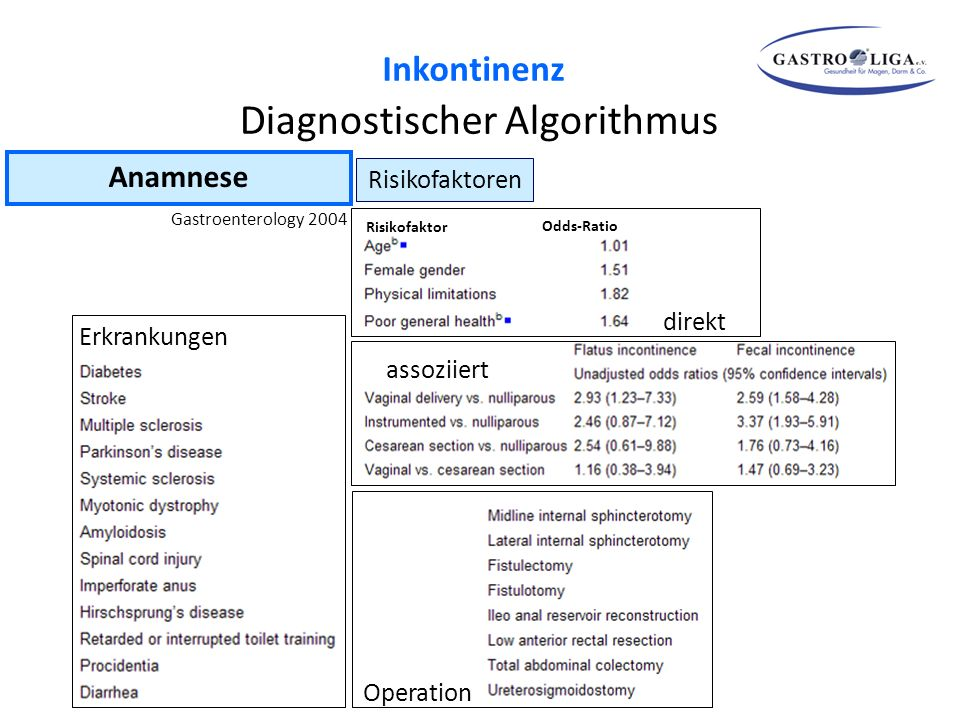 Anamnese Risikofaktoren Gastroenterology 2004 Risikofaktor Odds-Ratio direkt assoziiert Operation Erkrankungen Diagnostischer Algorithmus Inkontinenz