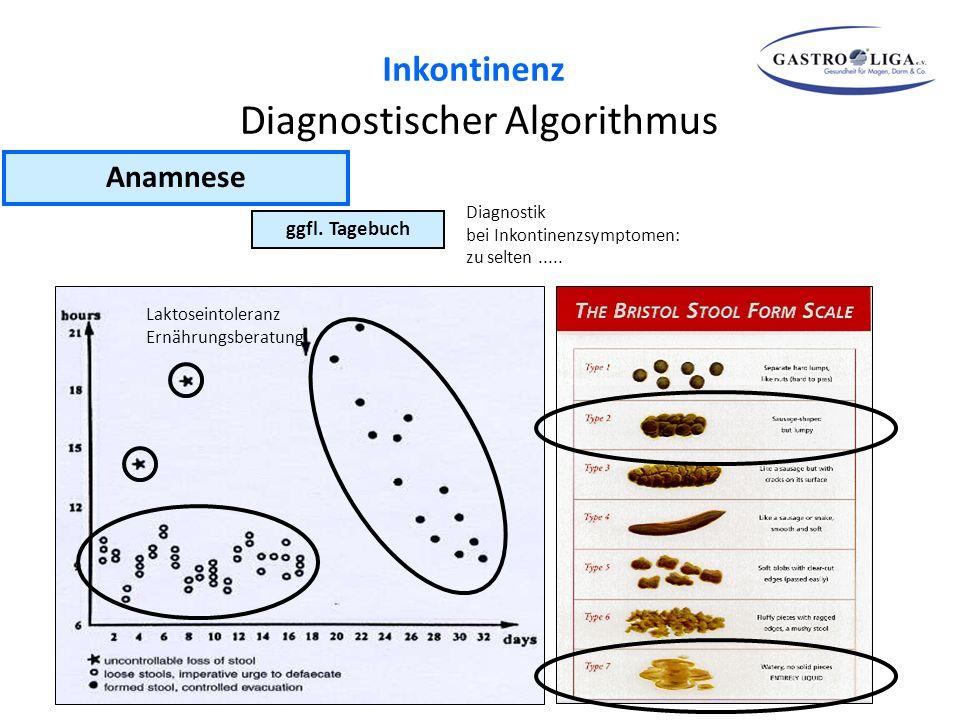 ggfl. Tagebuch Diagnostik bei Inkontinenzsymptomen: zu selten..... Anamnese Diagnostischer Algorithmus Laktoseintoleranz Ernährungsberatung Inkontinen