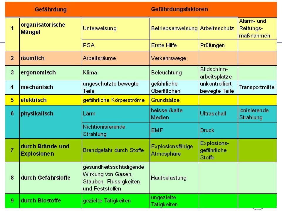 Bayerischer Gemeindeunfallversicherungsverband - Bayerische Landesunfallkasse Geschäftsbereich I – Prävention Bildungswesen