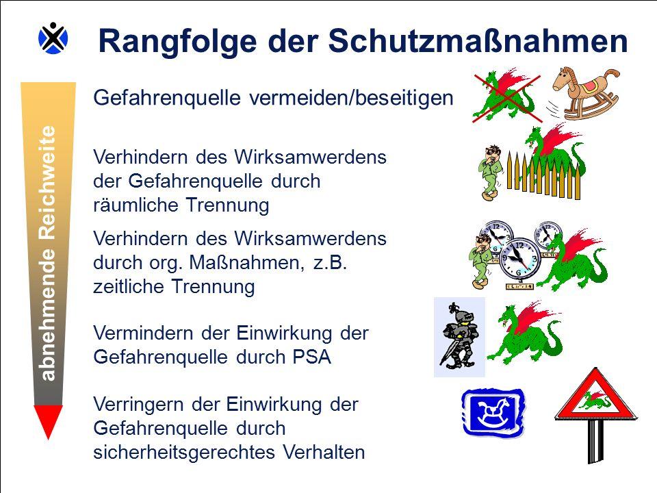 Bayerischer Gemeindeunfallversicherungsverband - Bayerische Landesunfallkasse Geschäftsbereich I – Prävention Bildungswesen Gefahrenquelle vermeiden/beseitigen Verhindern des Wirksamwerdens der Gefahrenquelle durch räumliche Trennung Verhindern des Wirksamwerdens durch org.