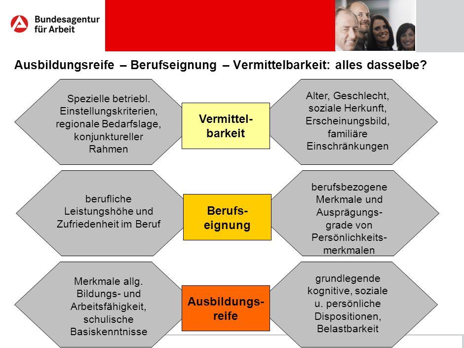 Regionaldirektion NordBerufsorientierung: Kriterienkatalog zur AusbildungsreifeSeite 7 Ausbildungsreife – Berufseignung – Vermittelbarkeit: alles dasselbe.