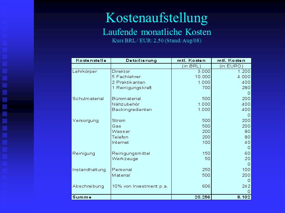 Kostenaufstellung Laufende monatliche Kosten Kurs BRL / EUR: 2,50 (Stand: Aug/08)