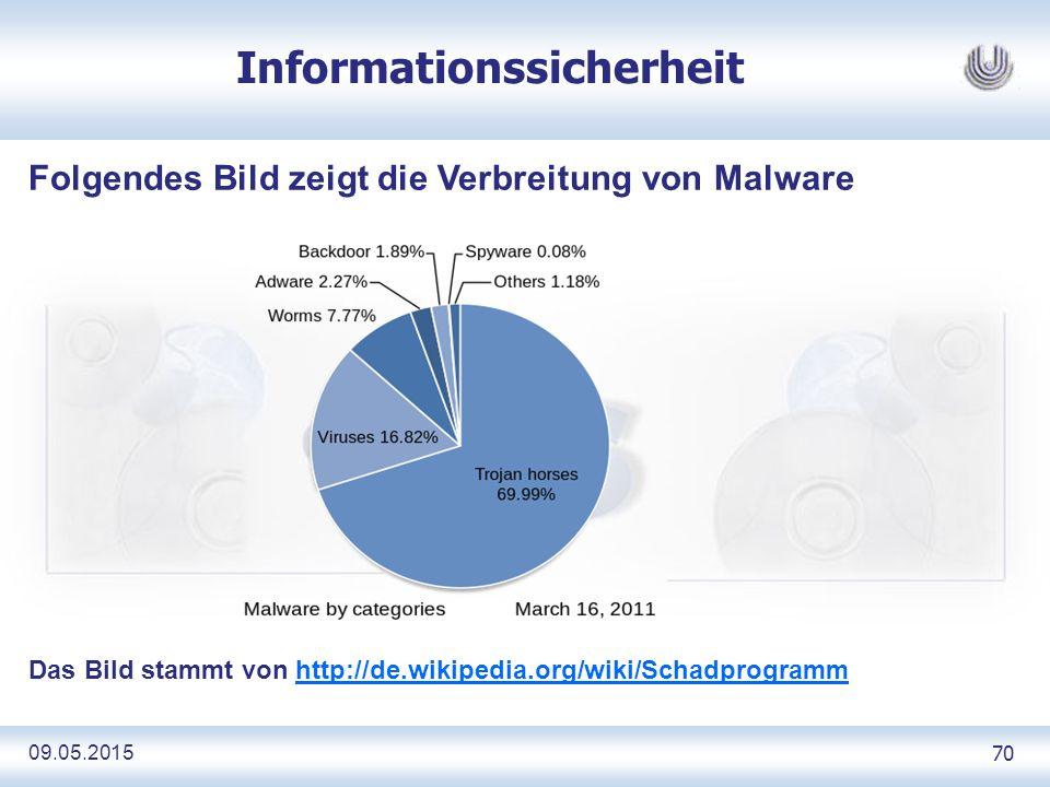 09.05.2015 70 Informationssicherheit Folgendes Bild zeigt die Verbreitung von Malware Das Bild stammt von http://de.wikipedia.org/wiki/Schadprogrammhttp://de.wikipedia.org/wiki/Schadprogramm